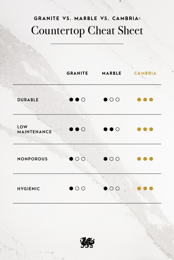 Use This Countertop Cheat Sheet To Understand Why To