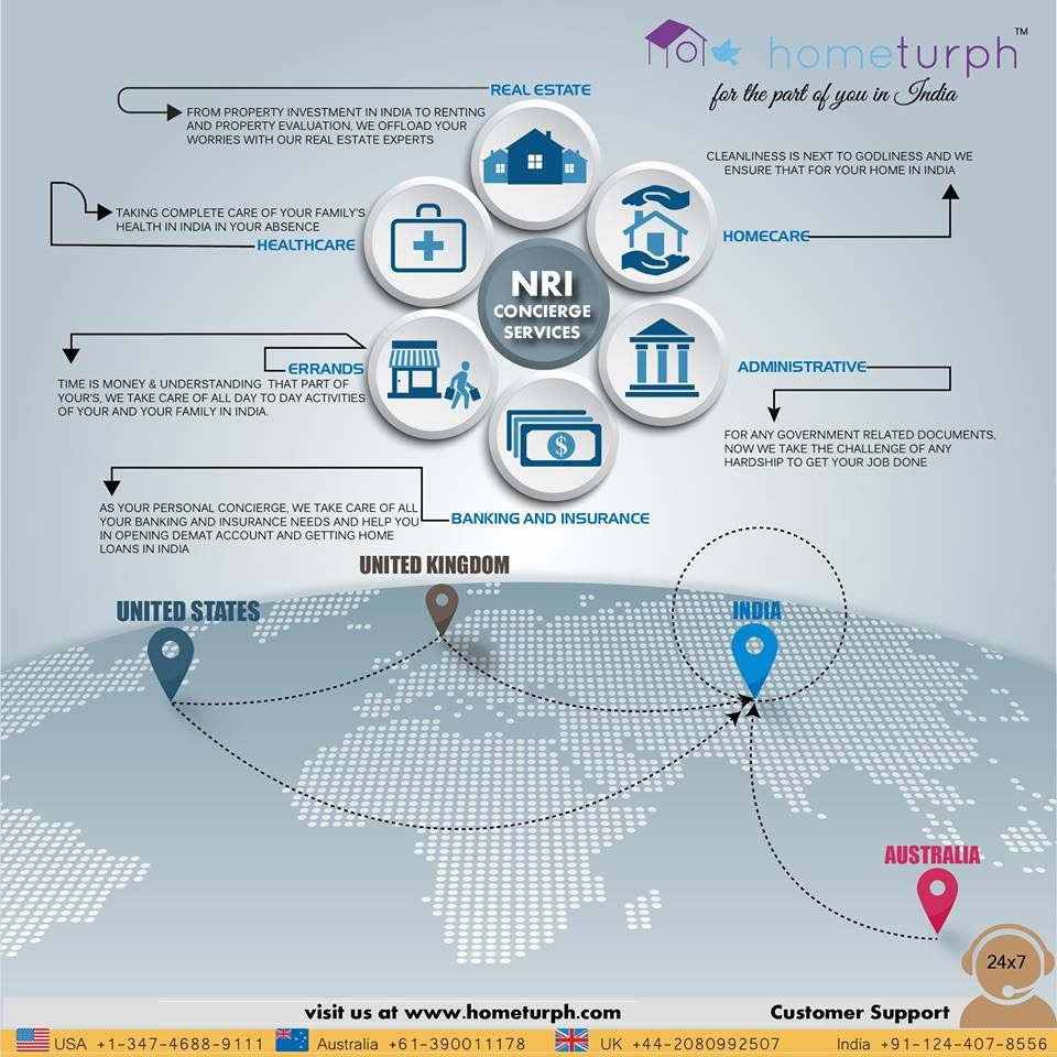 An infographic briefing our NRI Concierge Services in