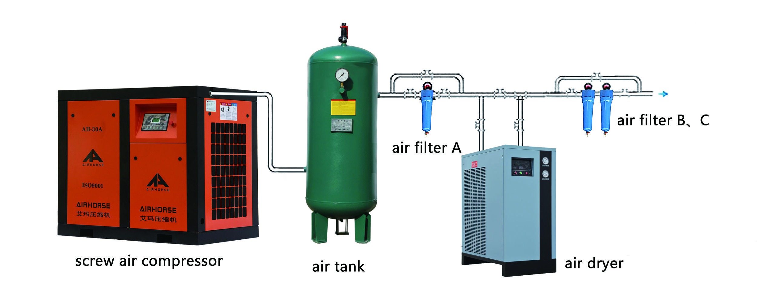 We are one of leading manufacturer of air compressor in