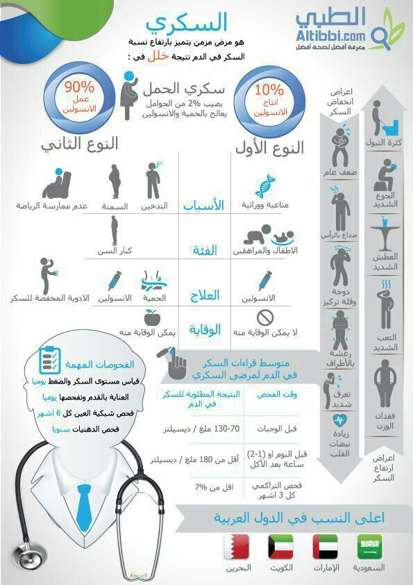 السكري Health Fitness Nutrition Body Health Medical Information