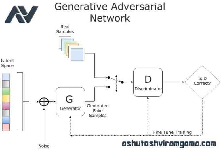 Generative Adversarial Networks Gan Know More Machine