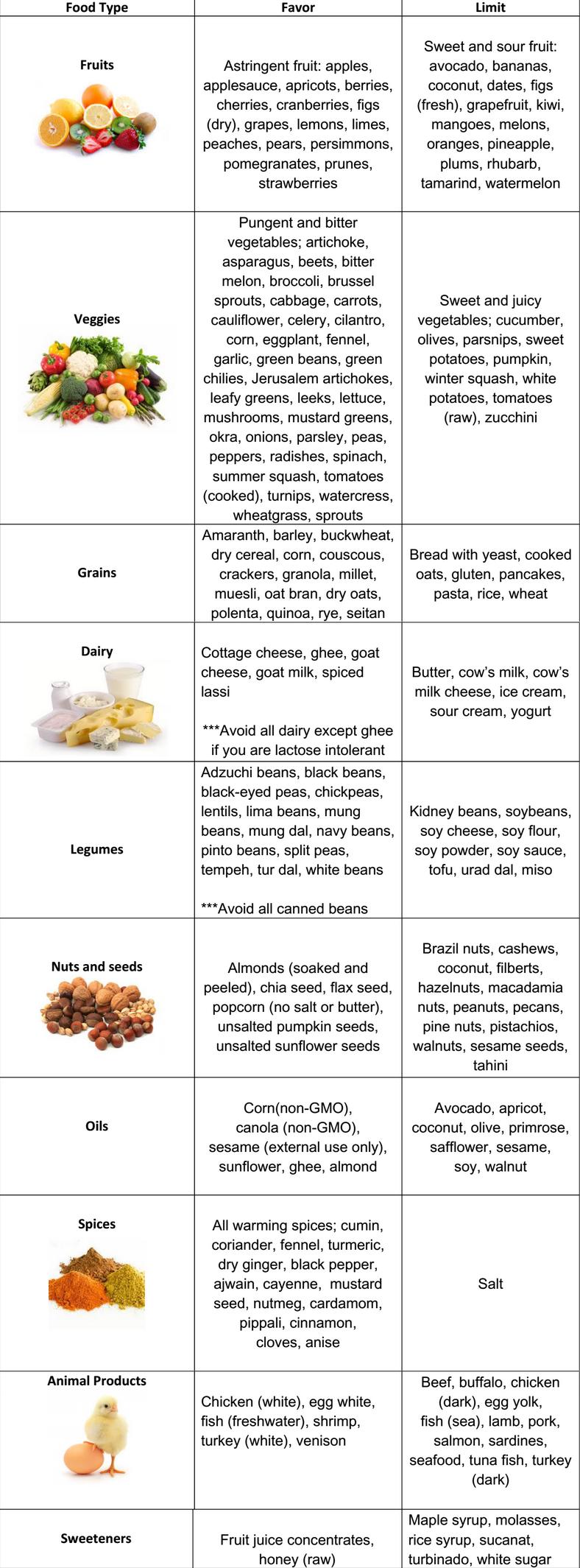 vata pitta kapha diet chart