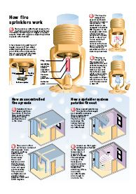 how fire sprinklers work fire sprinklers save lives  how fire sprinklers work