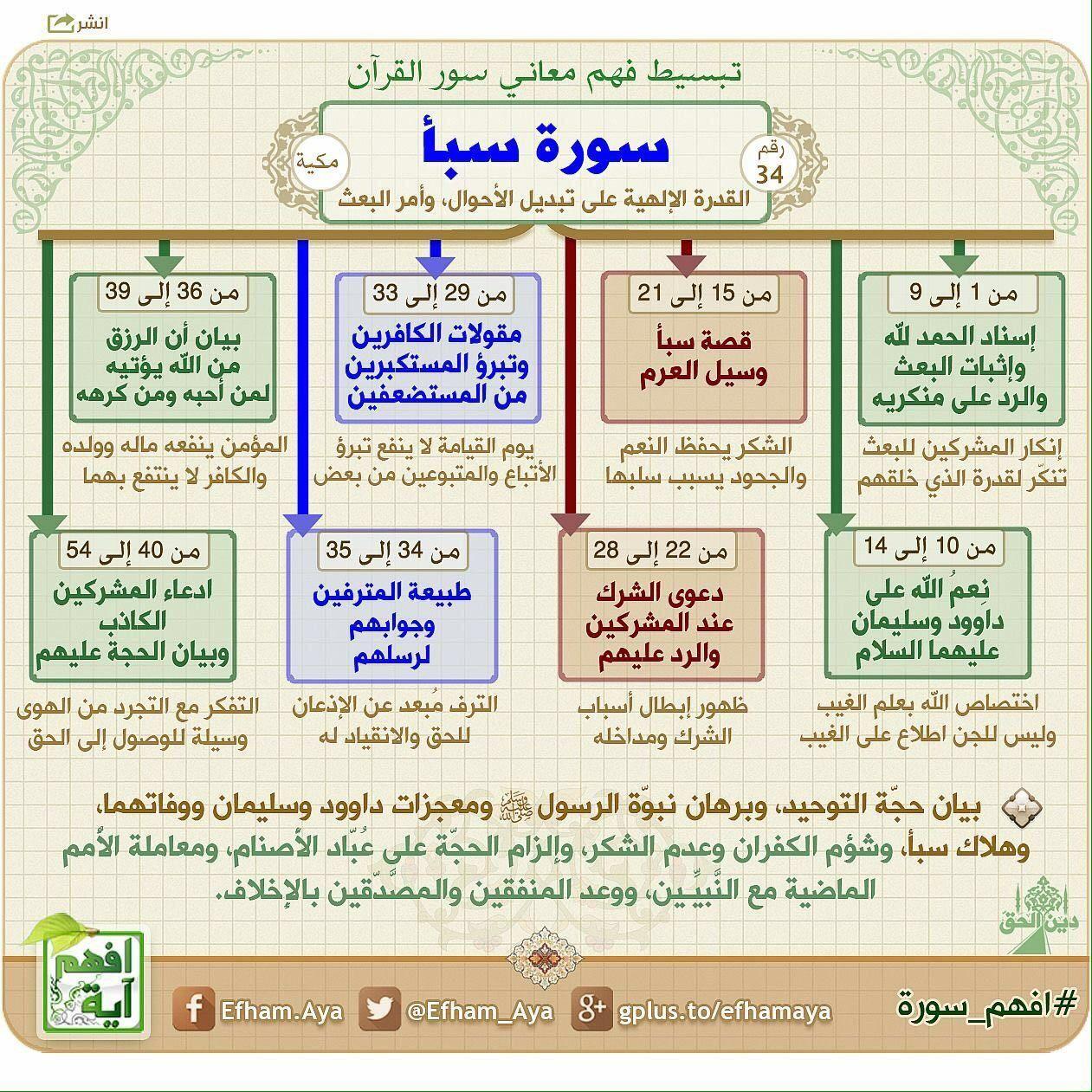 Pin By Mohadsh On تعلم القرآن الكريم Quran Tafseer Quran Book Quran Recitation