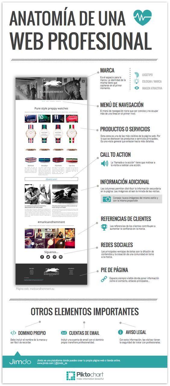 Anatomía de una web profesional - Infografía. #diseñoWeb #paginasWeb ...