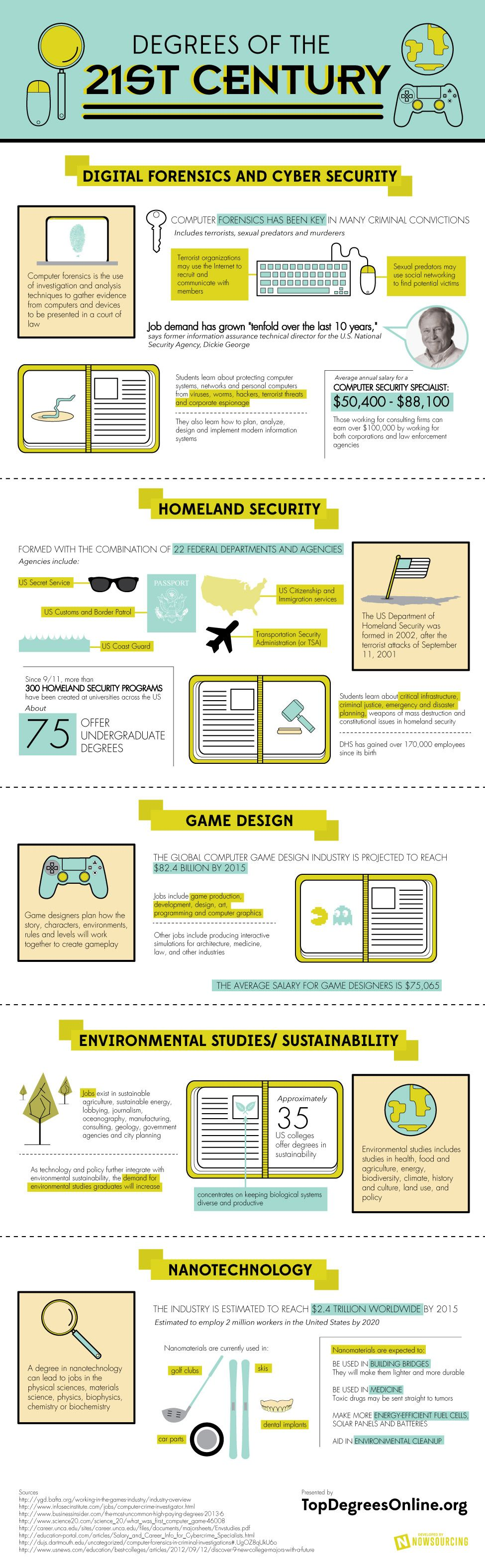 From Cyber Security To Video Game Design The College Degrees Of The 21st Century Infographic Educational Infographic College Degree Business Education