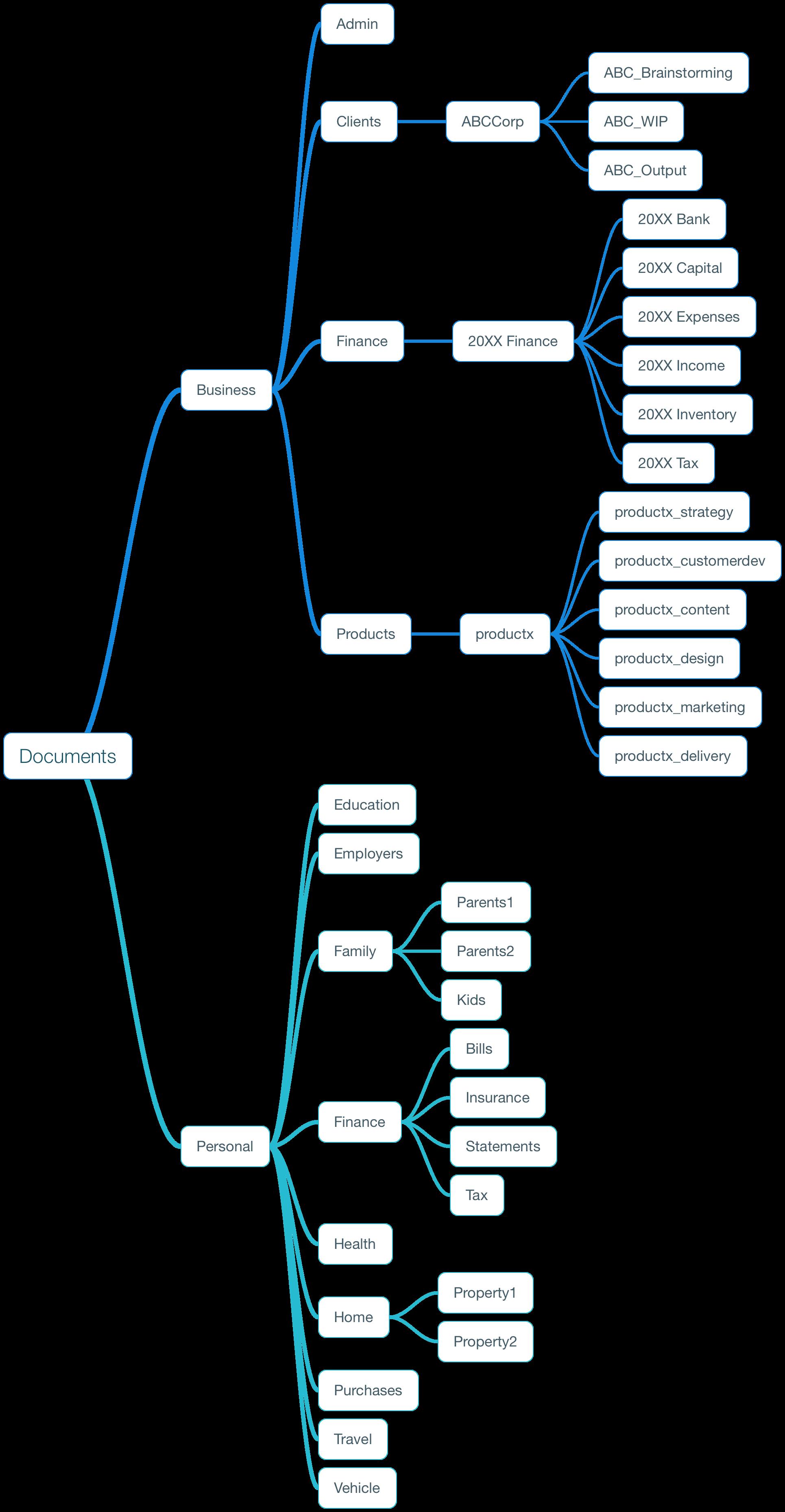 Sample Folder Structure Digital Organization Folder Organization Organize Computer Files