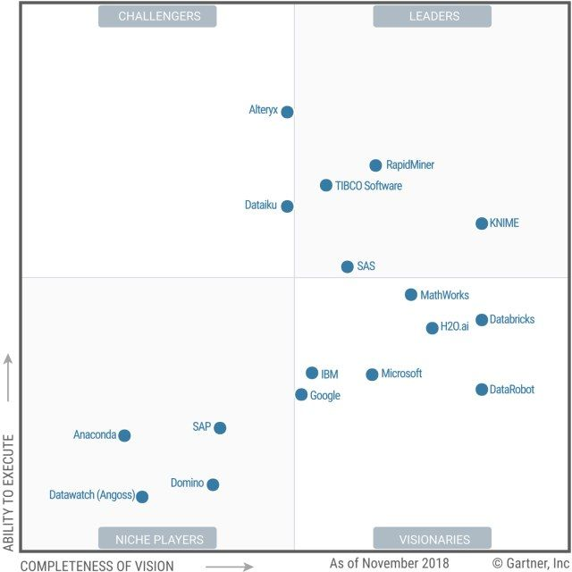 Gainers, Losers, And Trends In Gartner 2019 Magic Quadrant