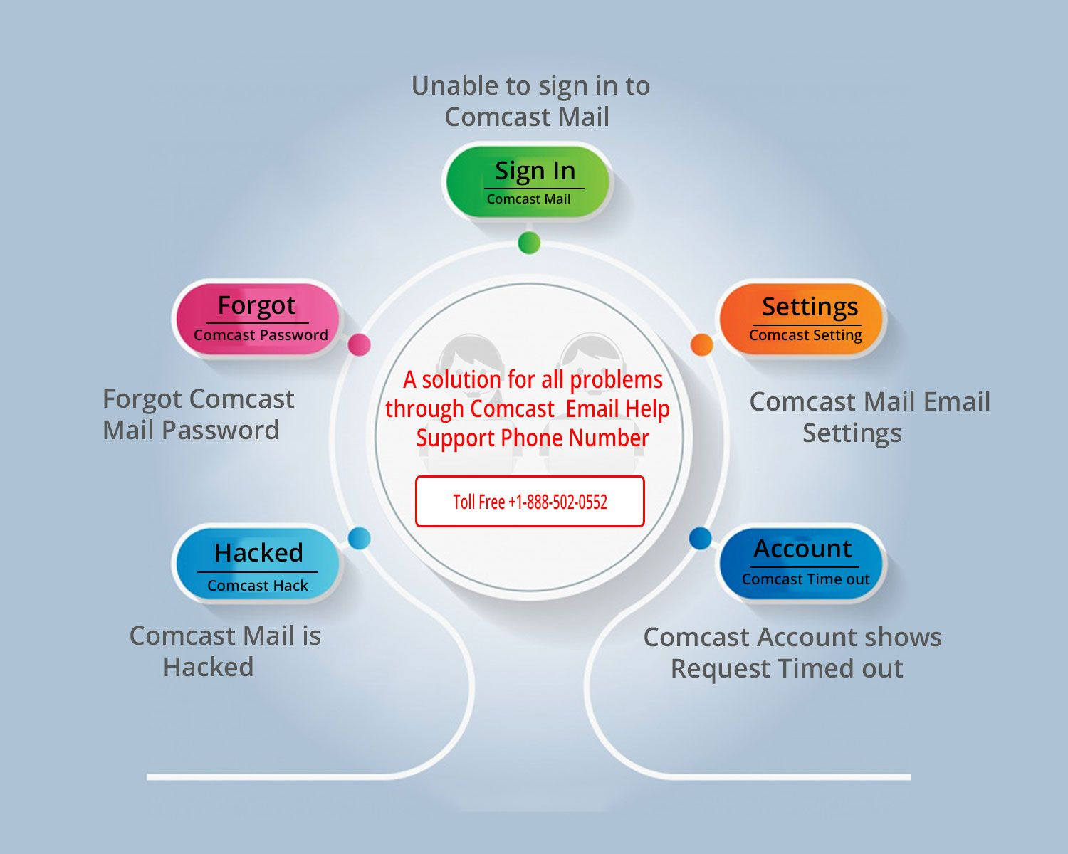Pin by cgimart on HelpDesk Comcast xfinity, Mail sign