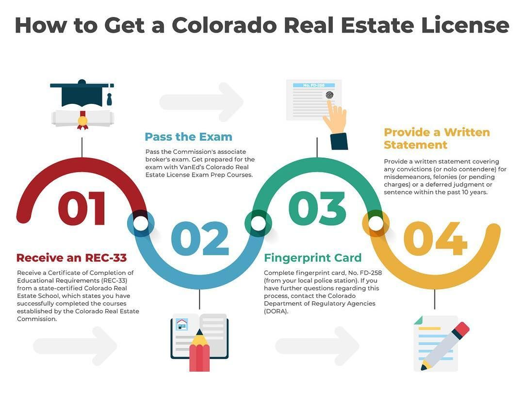 Interested In Becoming A Licensed Colorado Real Estate Broker Vaned Has The Required Co Real Estate License Real Estate Broker License Real Estate Infographic