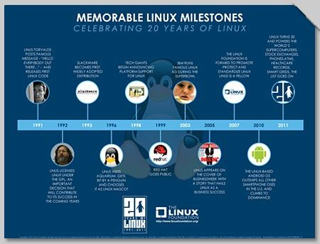 see how linux charts its organization s milestones with business