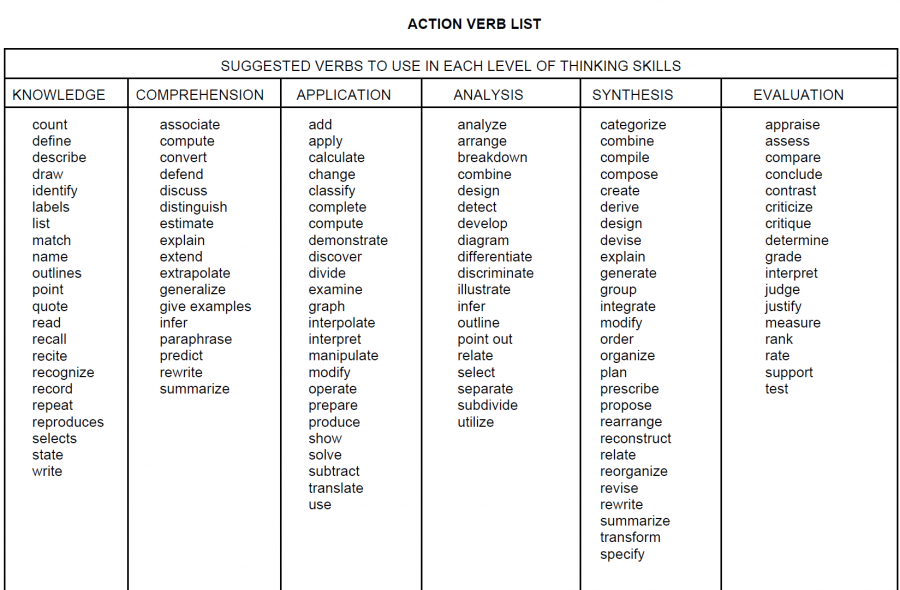 Action verb list.PNG (900×590) | Teaching ESL ~ English as a Second ...