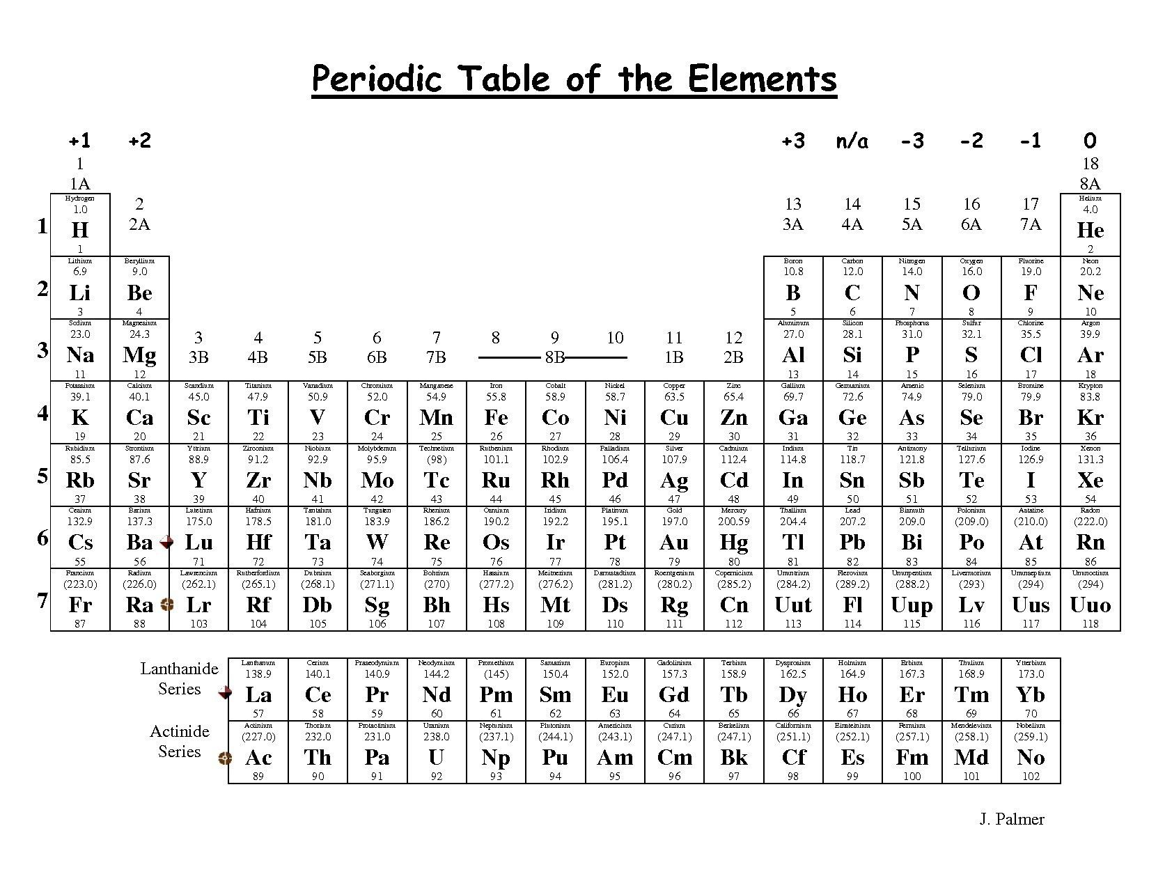 Inspirational Periodic Table Song Lyrics Peter Weatherall With