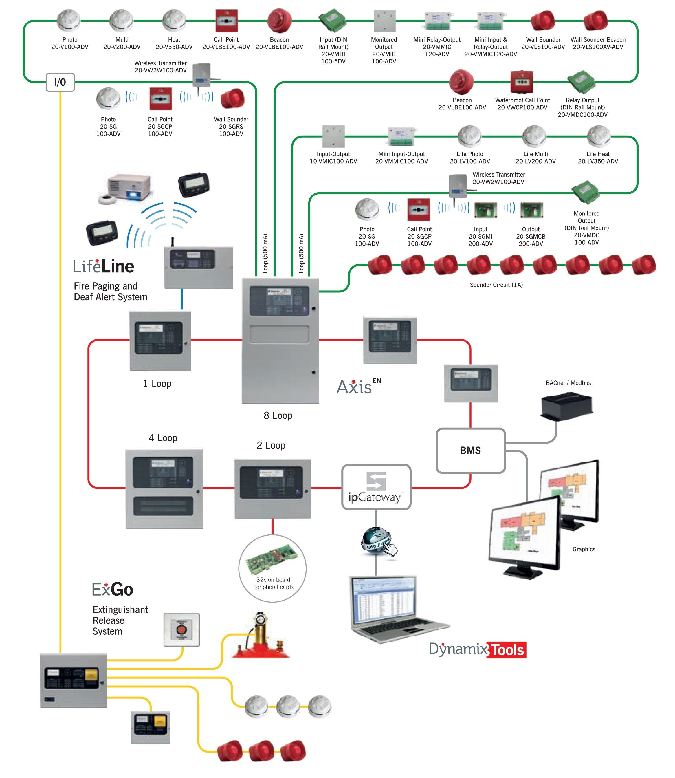 Unique Fire Alarm System Control Module Wiring Diagram Diagram Diagramtemplate Diagramsample Fire Alarm System Fire Alarm Alarm System