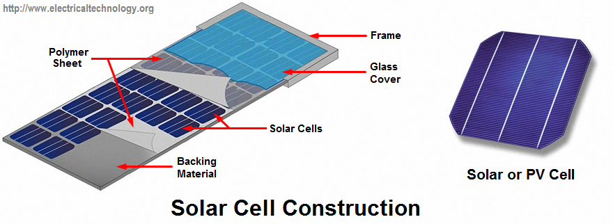 How To Make A Simple Solar Cell Working Of Photovoltaic Cells Solarenergy Solarpanels Solarpower Solarpanelsforho In 2020 Solar Energy Panels Solar Cell Solar Panels