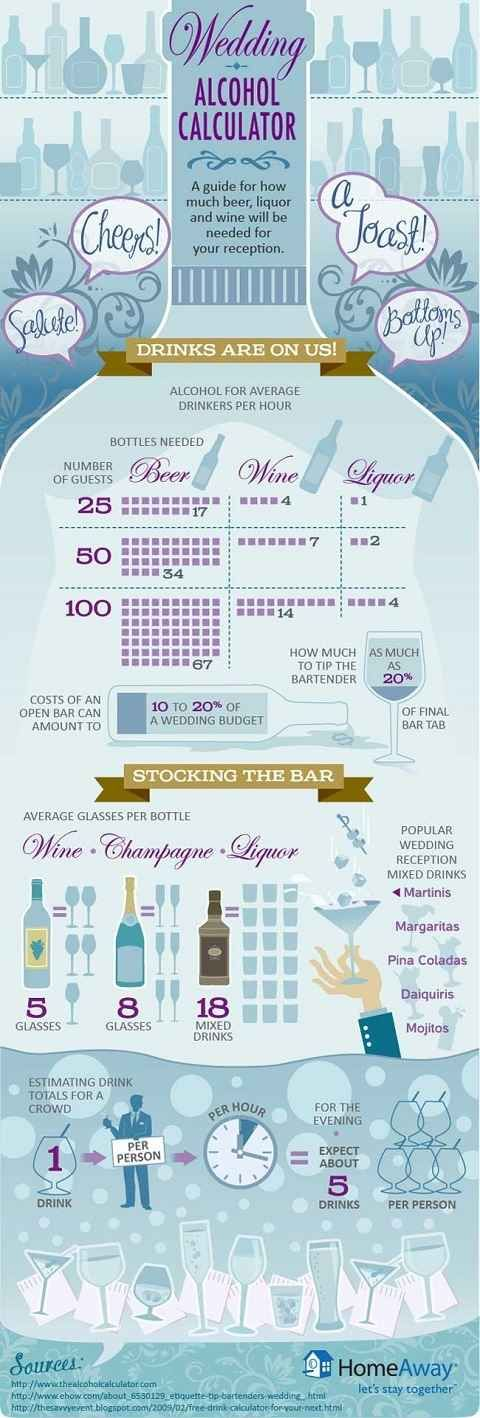 And If You Re Providing Your Own Alcoholic Beverages These Diagrams Are Everything Need To Plan Wedding