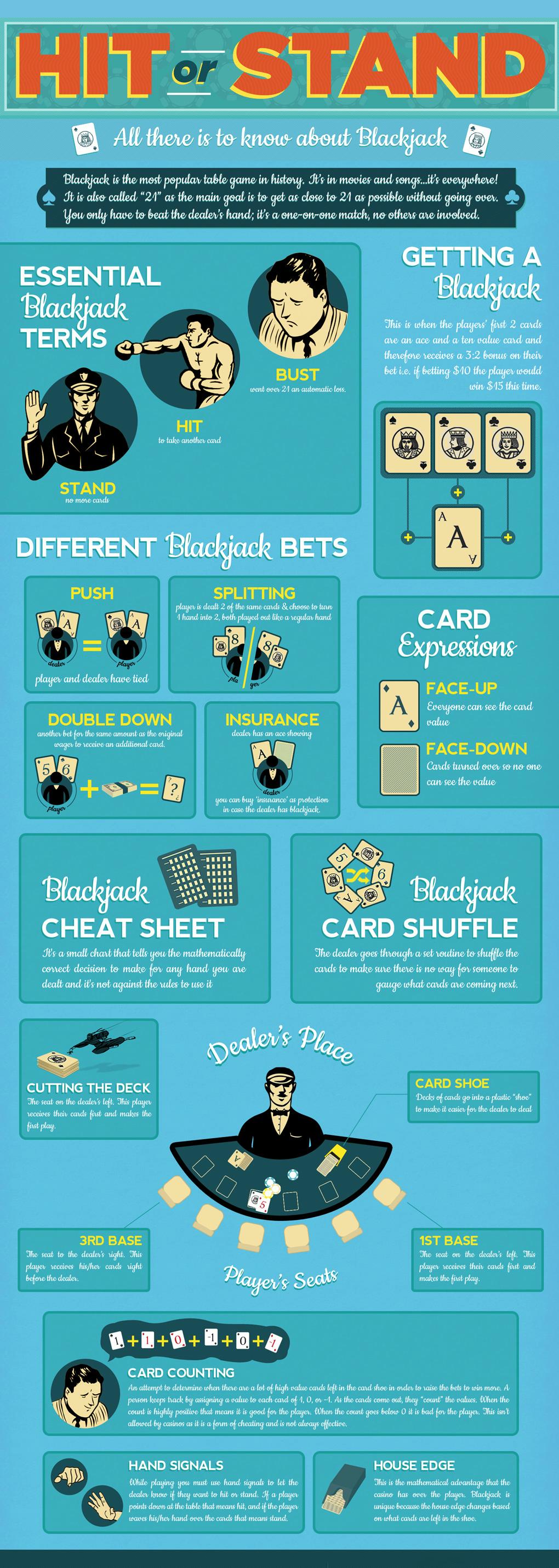Forbedre #Blackjack strategi og øke din sjanse til å vinne . Lær mer@ http://goo.gl/bA8A6C  #onlinecasino #casino #casinogames #NorskCasinoguide #Norge