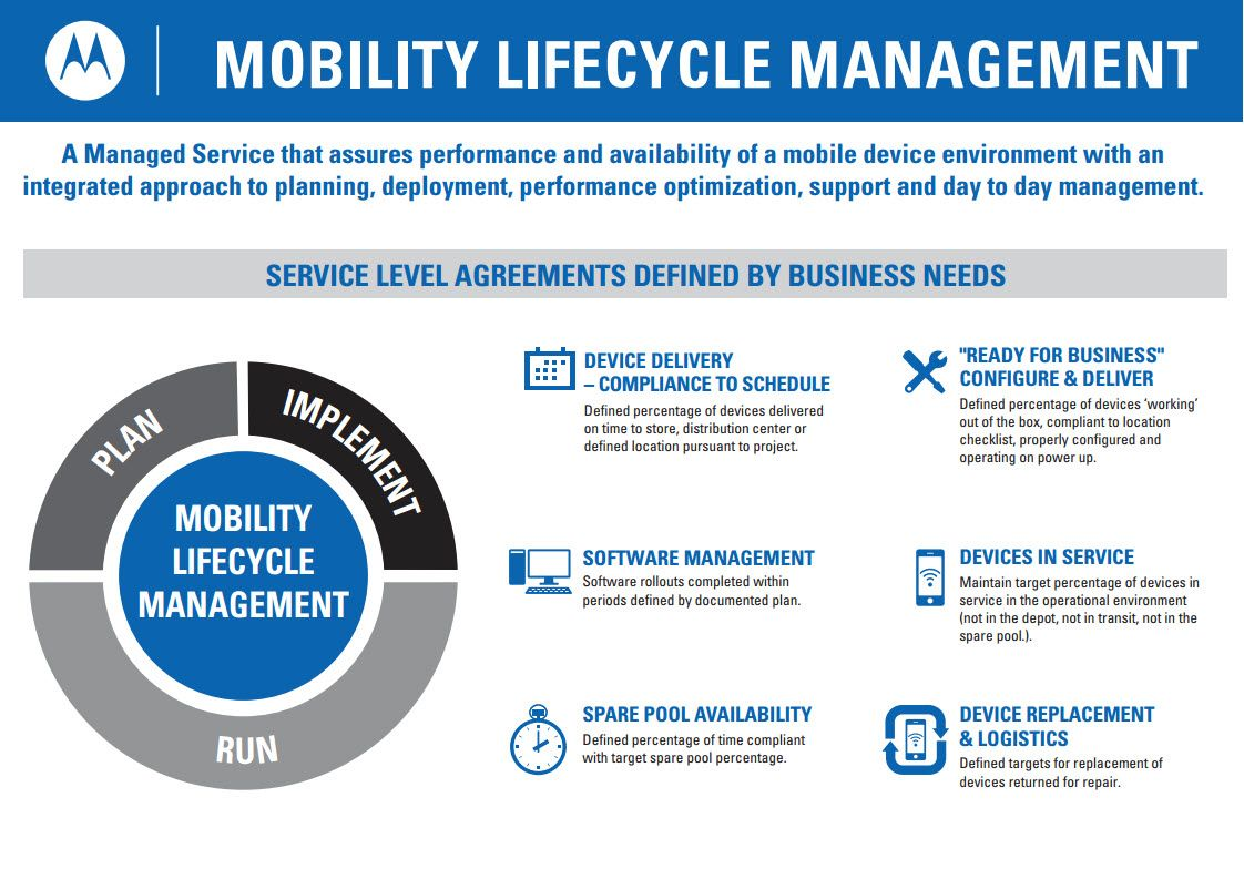 Mobility Lifecycle Management Is A Service Level Agreement Sla