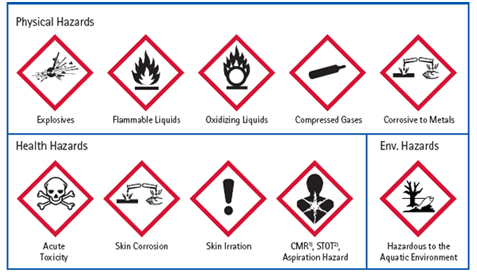 Hazardous Chemical Symbols And Their Meaning We Should Have Idea