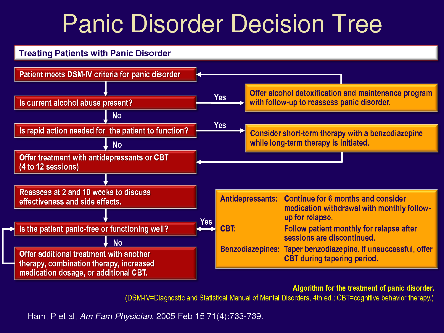 Decision Tree For Panic Disorder