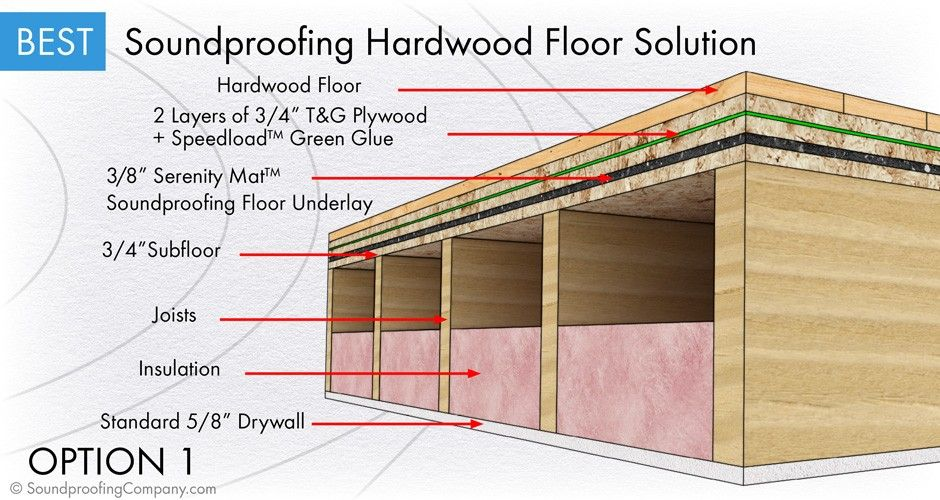 Best soundproof wood floor assembly detail for How to soundproof my house