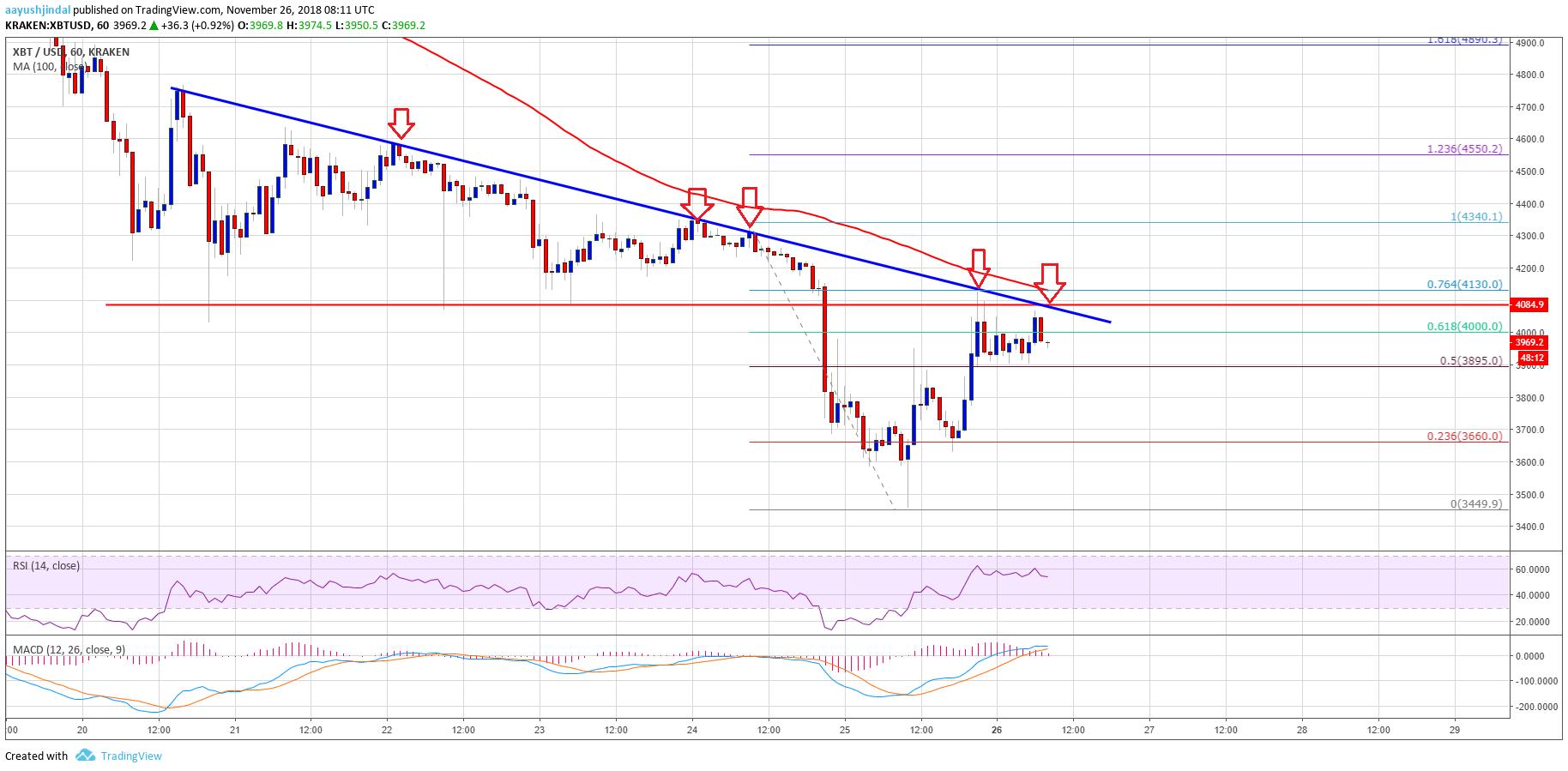 Bitcoin Price Watch: BTC/USD Recovery Facing Crucial ...