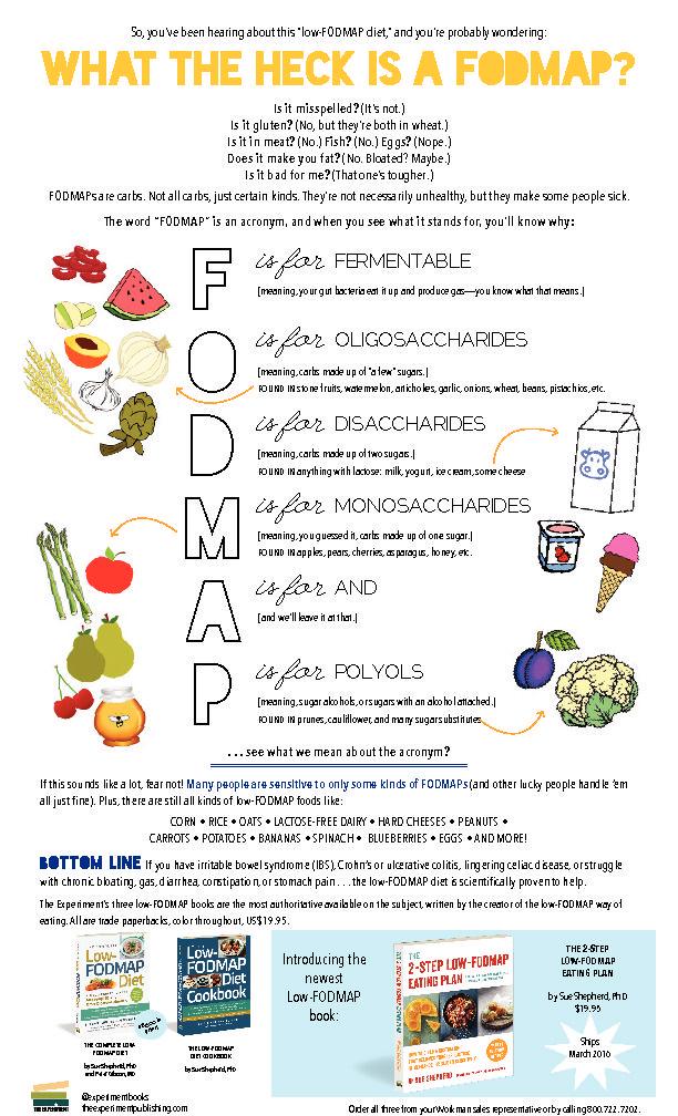Low FODMAP | Fodmap diet, Fodmap, Fodmap elimination diet