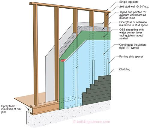 Pin On Building Ideas