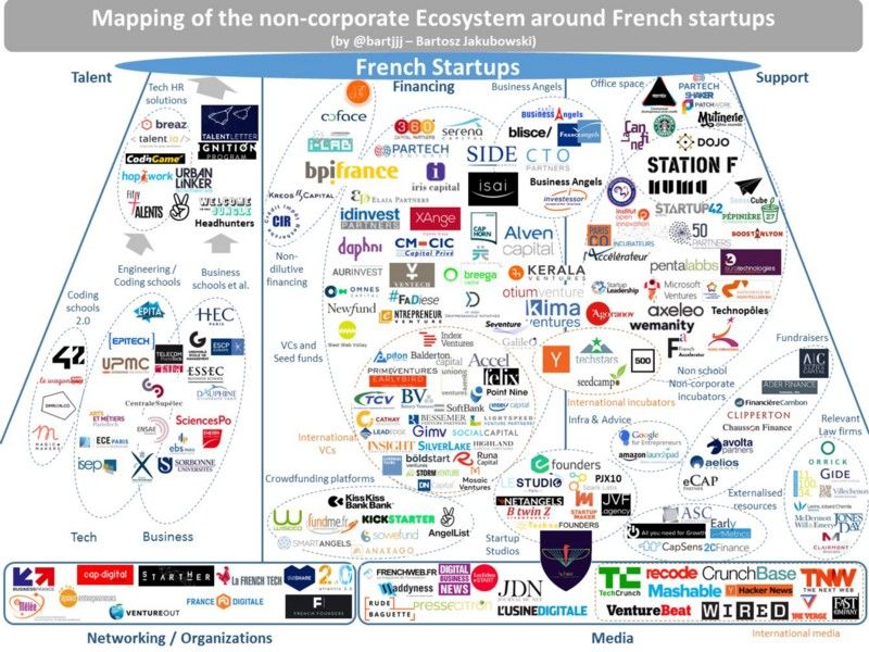 So many things happen around French startups these times.
