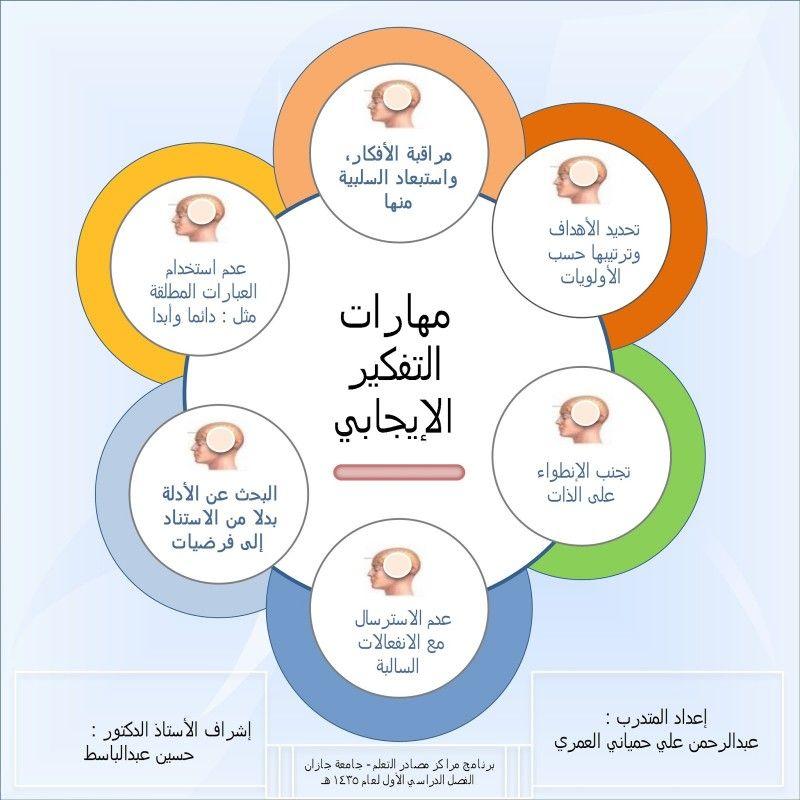مهارات التفكير Learning Websites Life Skills Activities Study Skills