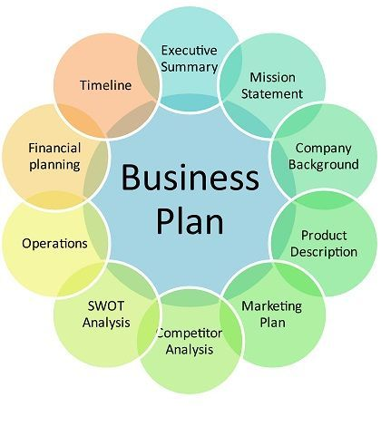 Business Plan Or Operational Plan Template  Good To Know