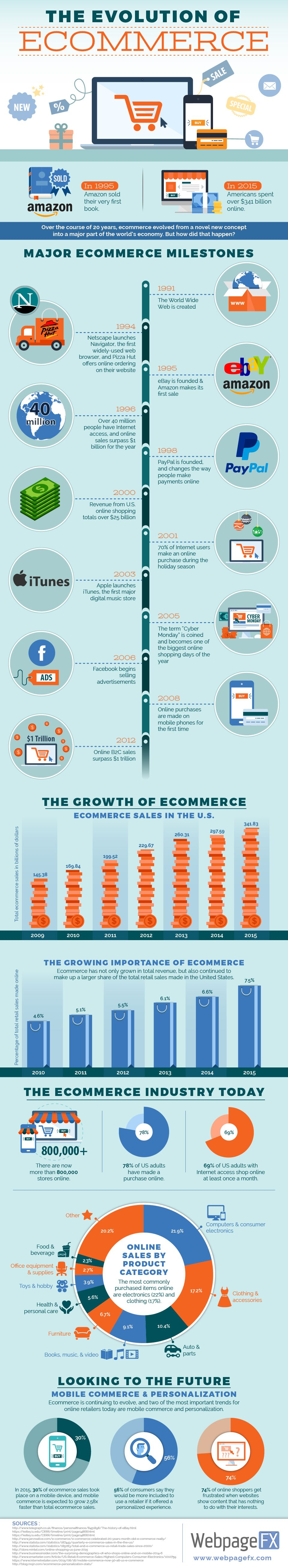 The Evolution of Ecommerce #Infographic