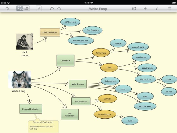 1000+ images about Thinking Maps on Pinterest | Circles, Graphic ...