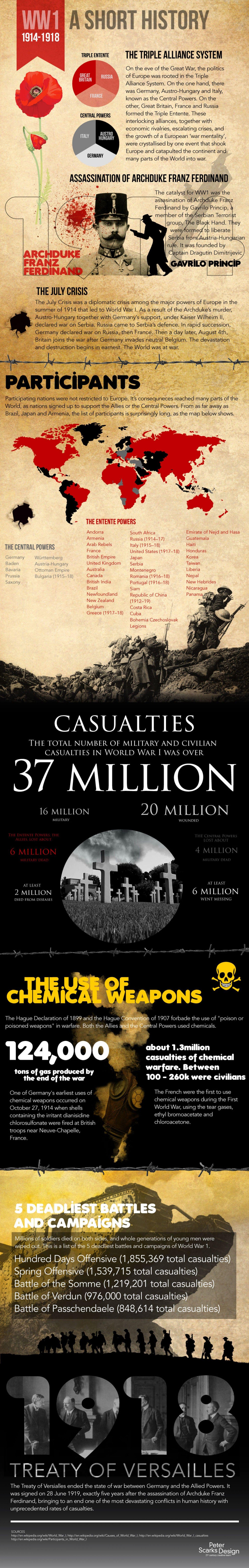 World War I A Short History Infographic
