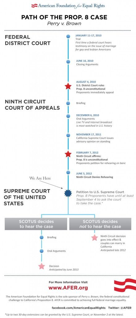 Updated Prop 8 Case Timeline The Prop 8 Proponents Now Have At