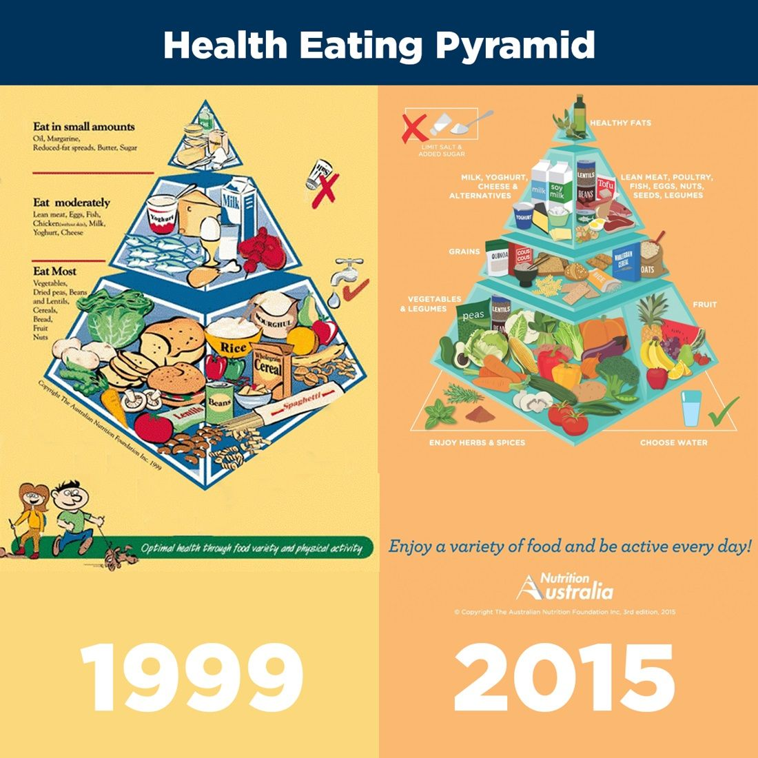 health eating pyramid 2015 to 1999 Healthy eating