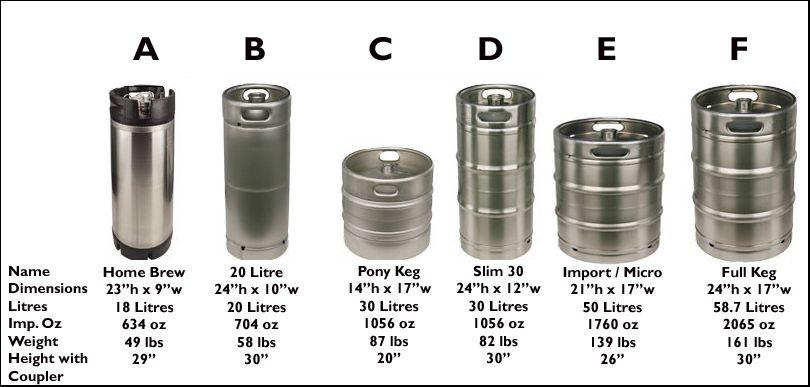 Keg Sizes Amp Dimensions Kegerators Pinterest Beer Brewing Homebrewing And Wine