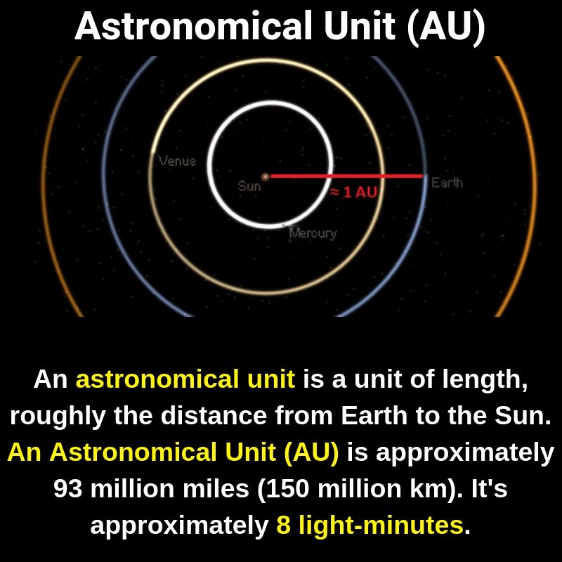 Fact Did You Know The Astronomical Unit Is A Unit Of Length