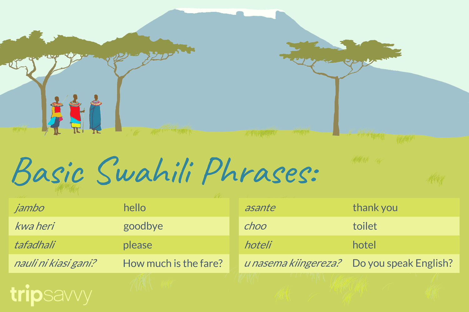 Swahili Basics And Useful Phrases For Travelers To East