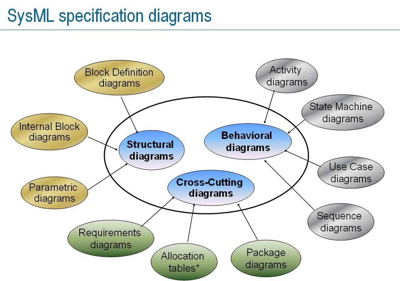 block diagram youtube introduction to systems modeling language  sysml   part 1  avec  systems modeling language  sysml   part