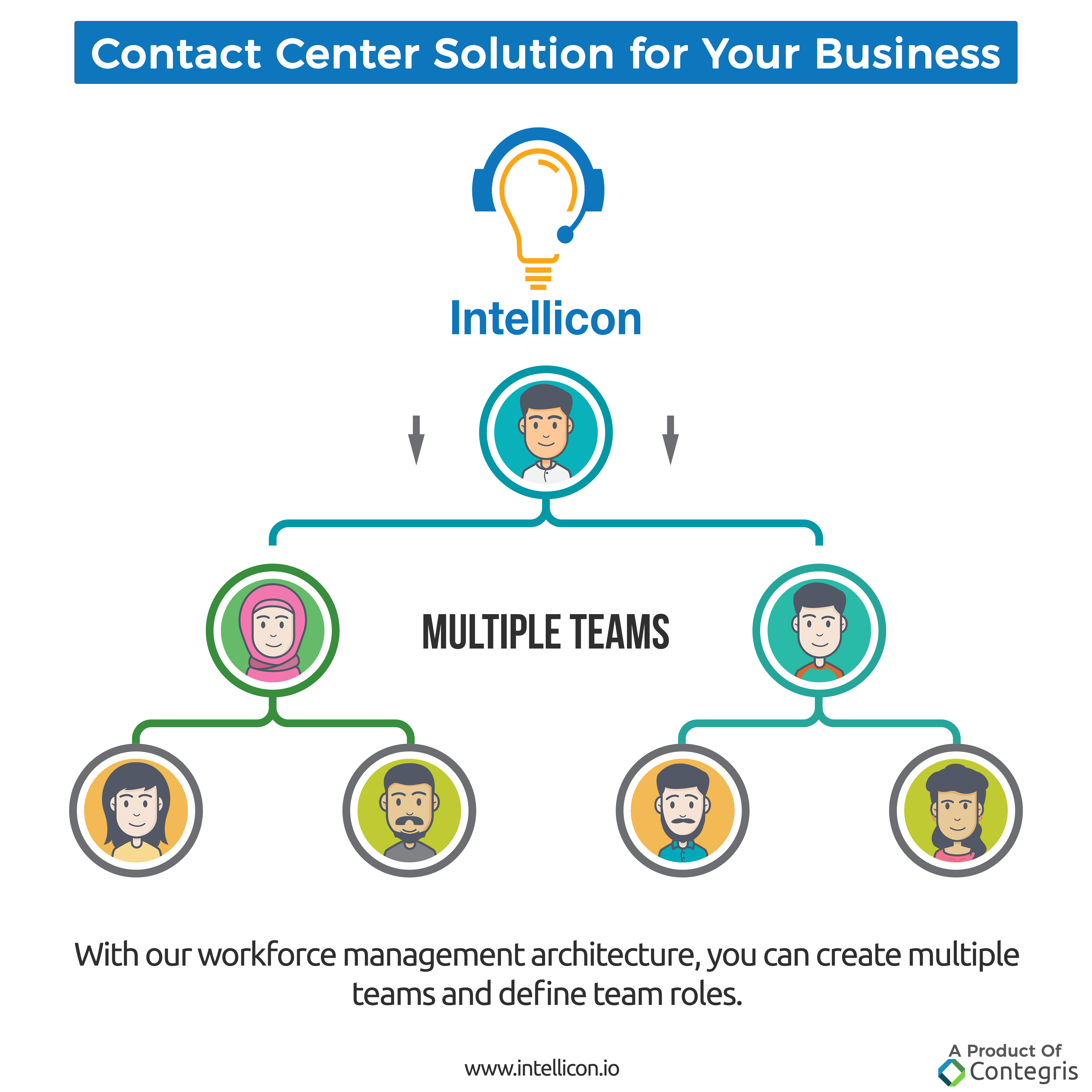 With Our Workforce Management Architecture You Can Create Multiple Teams And Define Team Roles Workforce Management Product Development Process Contact Center