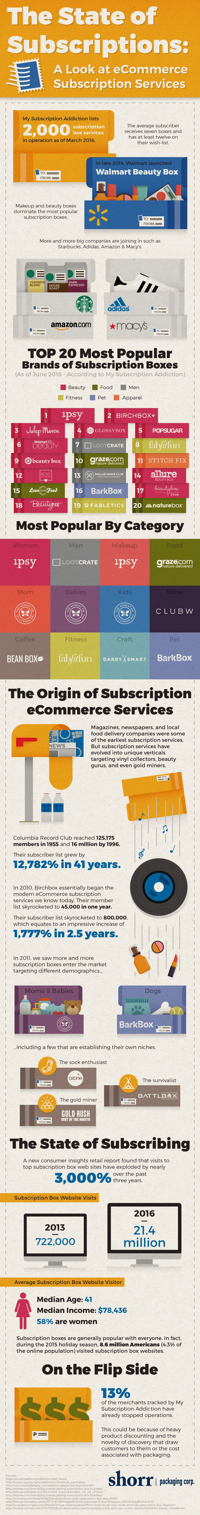 The Rise of Subscription Based Ecommerce Services #Infographic