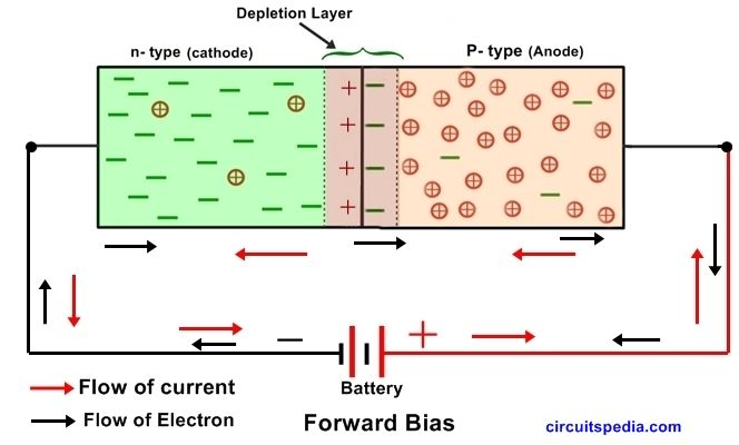 Pin by Frank Amador on physics | Diode, Semiconductor ...