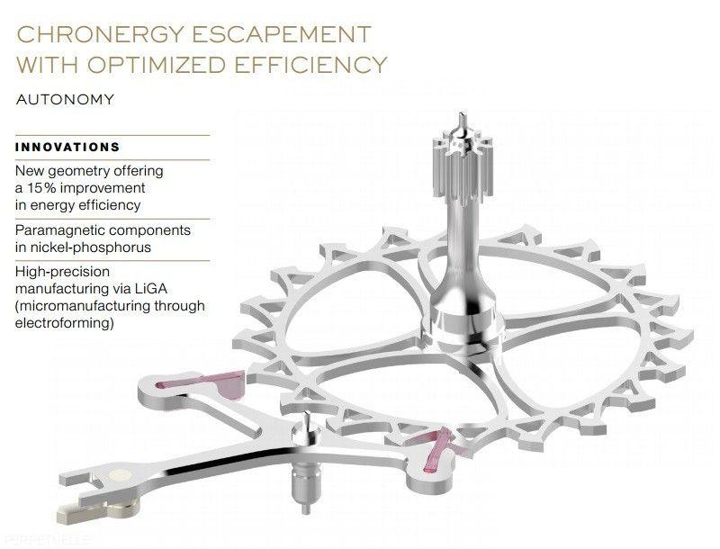 Rolex Caliber 3255 Chronergy Optimized Escapement