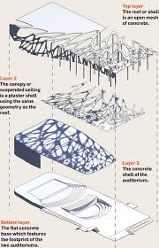 Toyo ito tree diagram google search diagramas pinterest toyo ito tree diagram google search ccuart Images