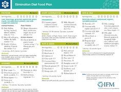 ifm elimination diet food plan pdf