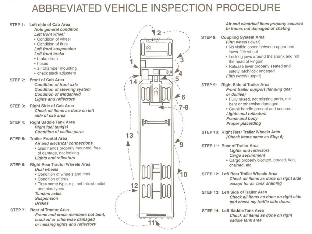 cdl pre trip inspection diagram   This above covers the