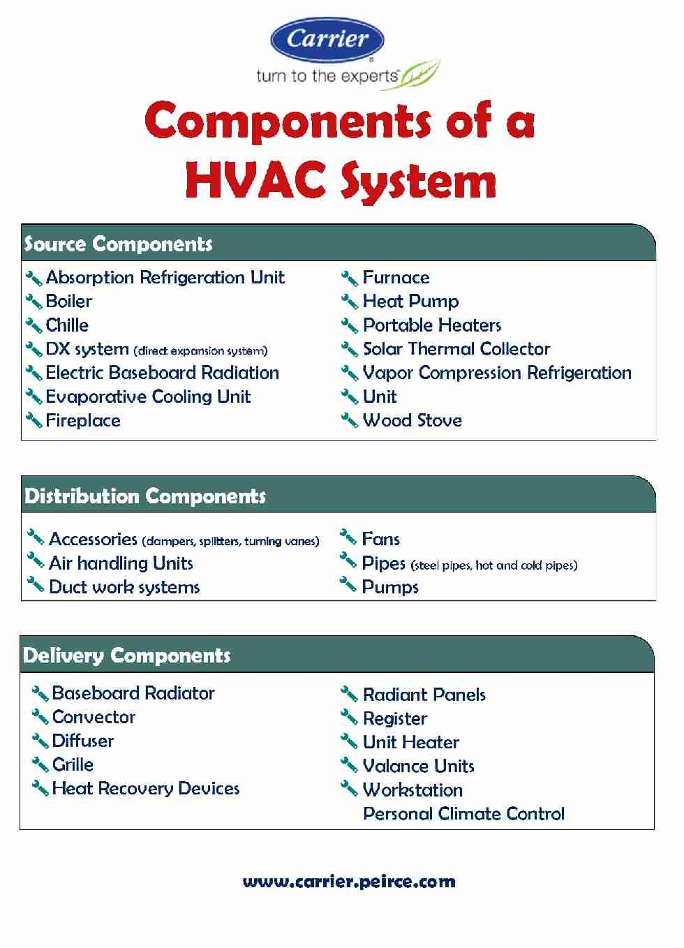 introduction to hvac systems pdf