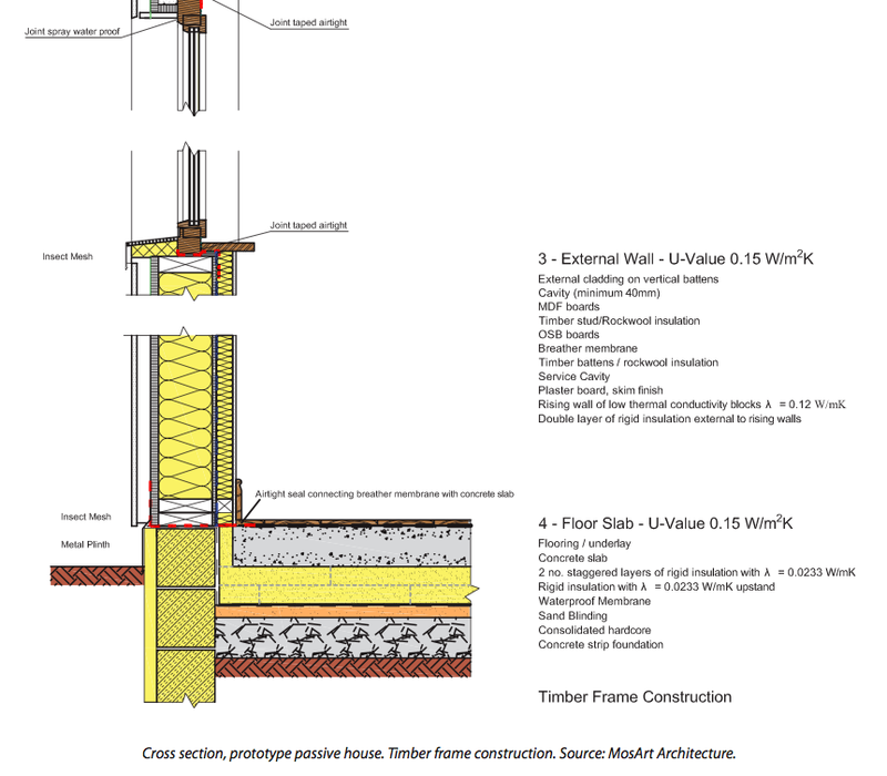 Passive House Detail Timber Frame Building Timber Cladding Passive House Design