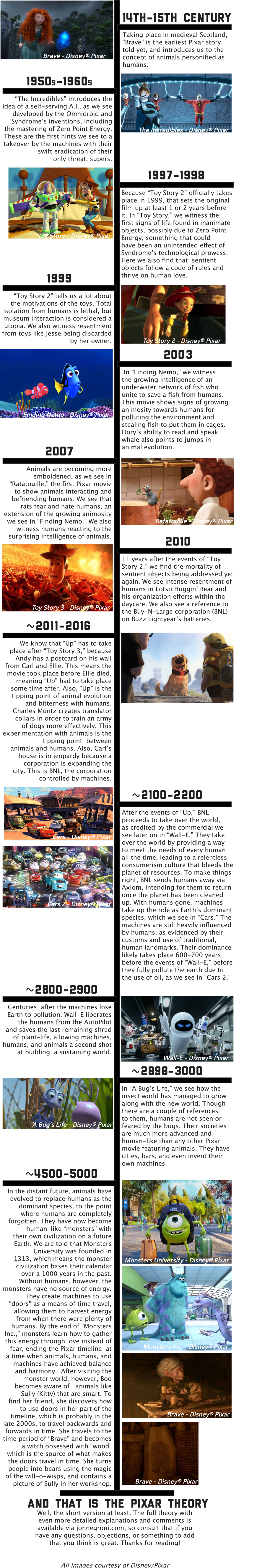The Pixar Theory Timeline (With images) Pixar theory